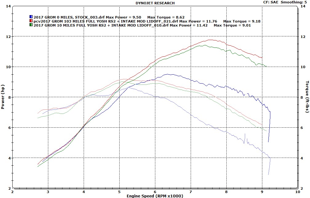 Jonesn - My Dyno Information Thread (Lots of Graphs)-before-after-pcv-100-miles.jpg