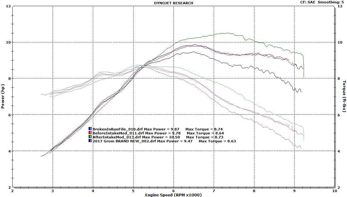 Jonesn - My Dyno Information Thread (Lots of Graphs)-broken-graph.jpg
