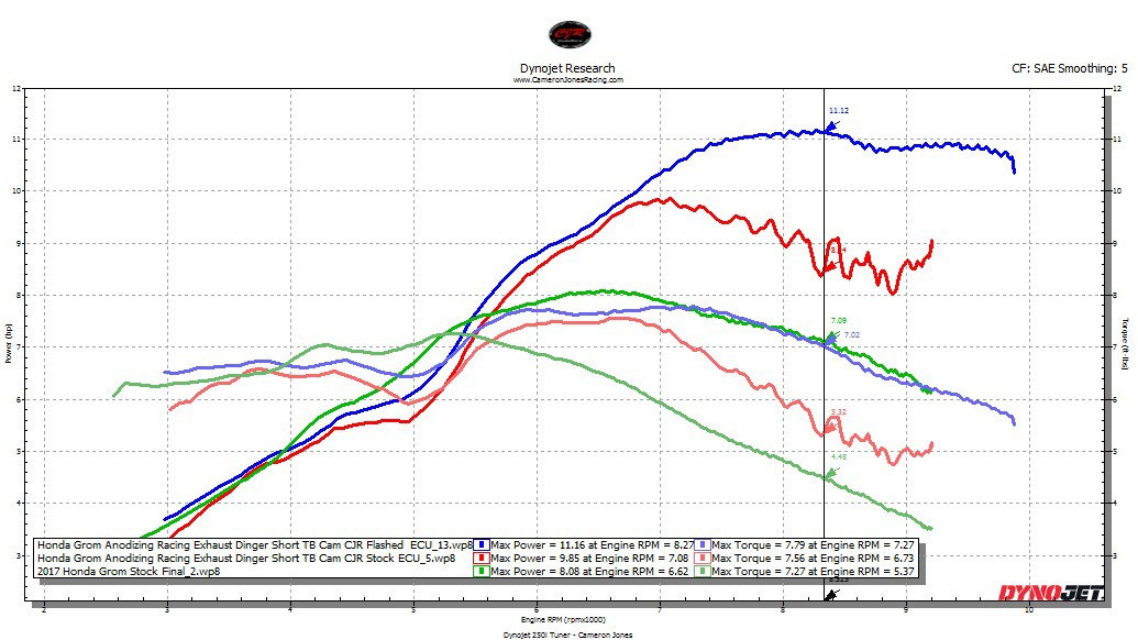 Dyno chart for my engine mods-cjr-dyno-chart-my-grom-mods.jpg