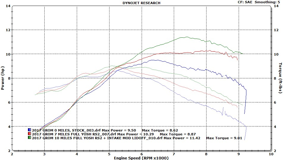 Jonesn - My Dyno Information Thread (Lots of Graphs)-dynosave-stock-2017-rs2-intake-mod.jpg