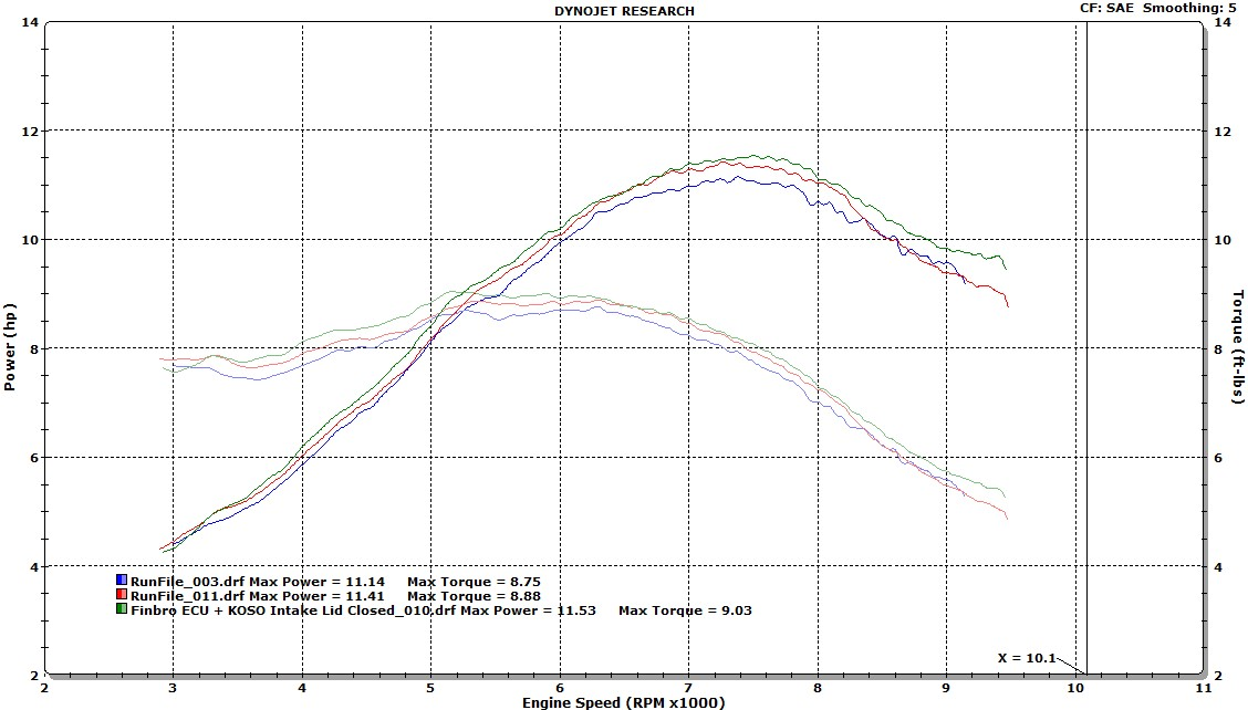 Jonesn - My Dyno Information Thread (Lots of Graphs)-ej-s-grom-exhaust-intake-mod-finbro-ecu-injector-finbro-koso-filter.jpg