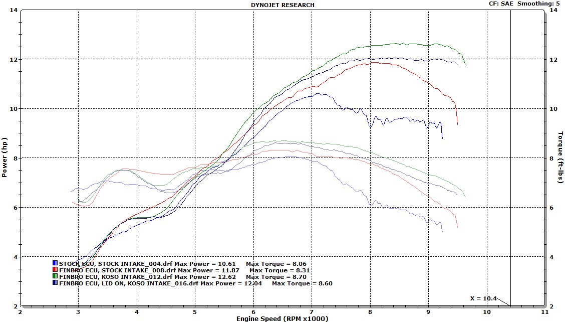 Jonesn - My Dyno Information Thread (Lots of Graphs)-josh-grom-stock-w-cam-finbro-finbro-koso.jpg