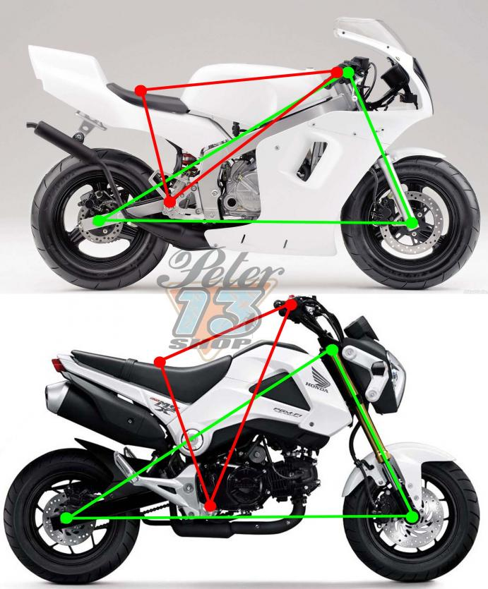riding position of grom